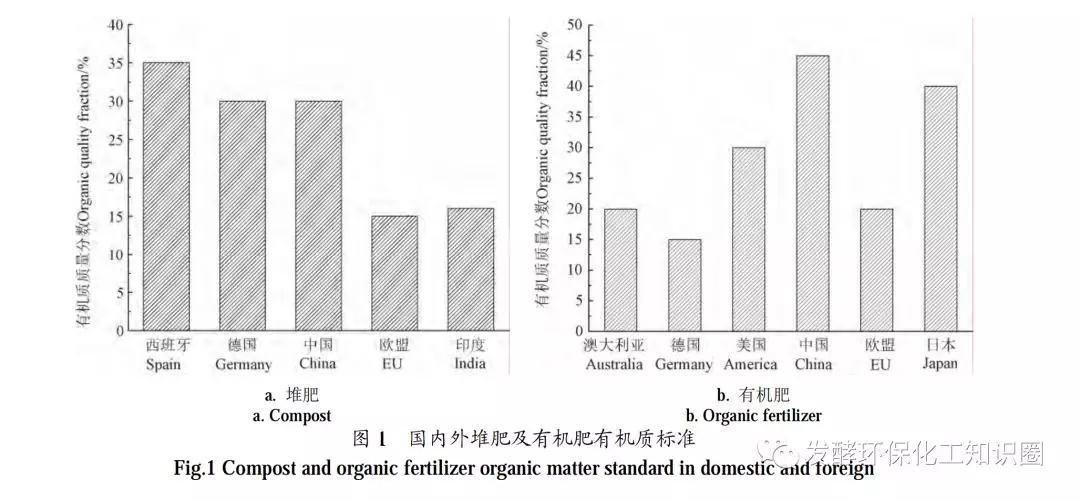 ?國內外堆肥行業標準化制定及推動情況