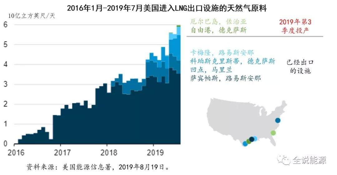 美國成為世界第三大液化天然氣出口國,出口到33個國家和地區