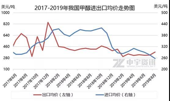 甲醇價格回落風險增加,進入調整模式