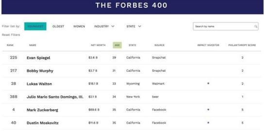 2019年度福布斯美國富豪榜400人名單,杰夫·貝佐斯蟬聯美國首富