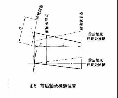 磨床常用滚动轴承分类与精度要求提升措施