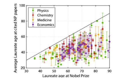 諾貝爾獎獲獎年齡統計與分析