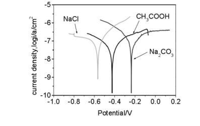 食品接触类PTEE复合涂层配方比例、耐腐蚀性能与用途