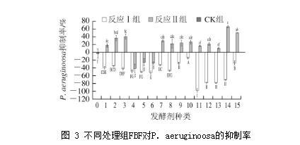 不同发酵剂和工艺条件对发酵牛肉调味基料抑菌性的影响研究