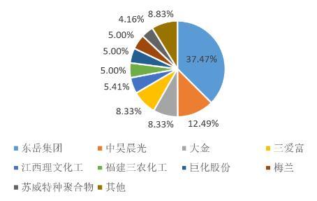 聚四氟乙烯行业发展特性、发展瓶颈、发展趋势及发展前景预测