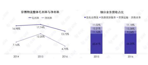 危化品物流市場現狀與前景,民營三方危化品運輸企業實力分析