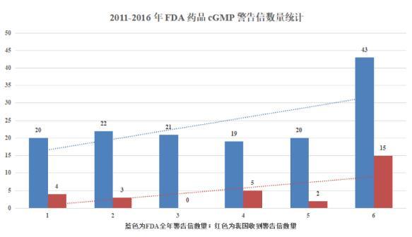 ?上海醫工院拒絕FDA檢查,收到FDA警告信引起廣泛關注!