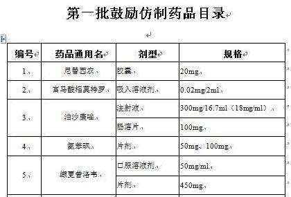 第一批鼓勵仿制藥品目錄清單:涉33款藥