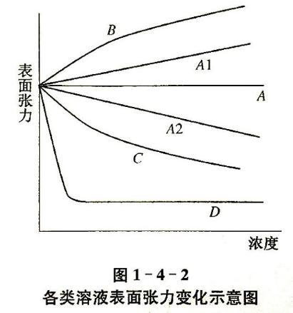 溶液組成對溶液表面張力的影響