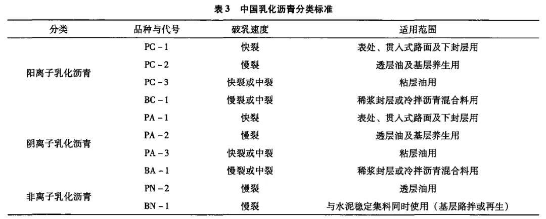 中国、美国和欧洲的乳化沥青技术标准与试验方法对比