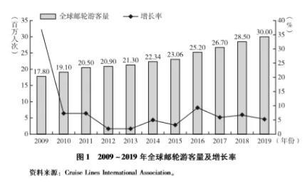 《郵輪綠皮書:中國郵輪產業發展報告(2019)》解讀