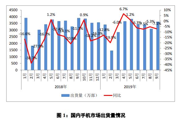 ?中國信通院:2019年9月國內手機出貨量達3623.6萬部,5G手機占49.7萬部