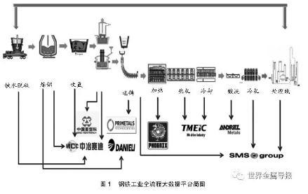 智能制造:先进钢铁材料生产全流程质量智能分析与控制系统