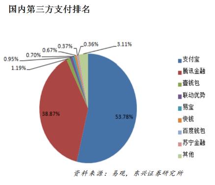 為何paypal至今才正式進入中國?Paypal在中國到底有沒有機會?