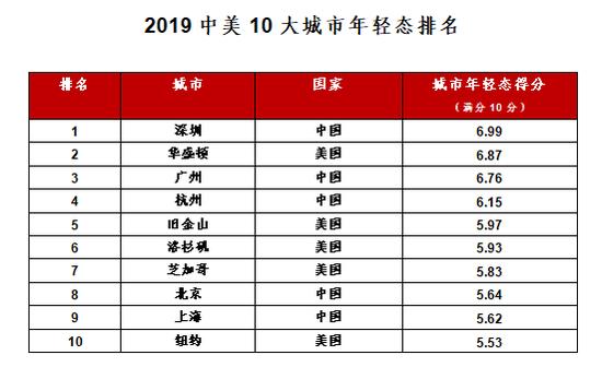 2019中美10大城市年轻态排名:深圳最年轻!