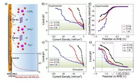 原位红外揭示电极在二氧化碳还原时表面的碱度变化