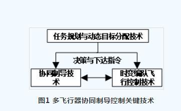 多飞行器协同制导控制关键技术/方法、研究现状、发展方向