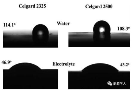 隔膜对充放电倍率性能和锂离子电池能量密度的影响
