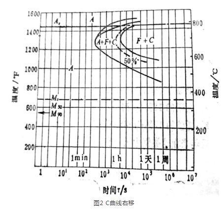 Cr13型馬氏體不銹鋼鍛造工藝要點及裂紋原因分析