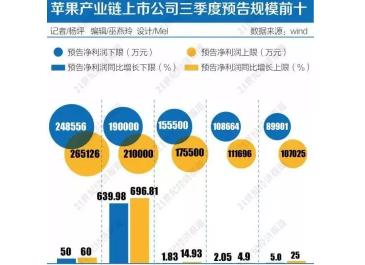 """消费电子企业今年三季度密集""""逆袭"""",将迎来业绩拐点"""