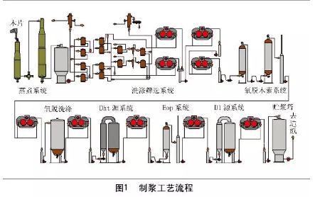 150万吨/年化学木浆制浆系统关键设备配套的国产化