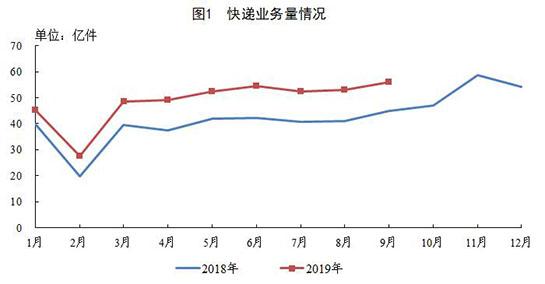 国家邮政局公布2019年前9月邮政行业运行情况:全国快递业务累计完成439.1亿件