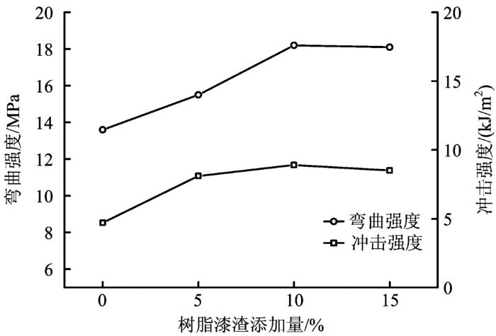 热塑性丙烯酸树脂漆渣加入量对PVC发泡体系的影响