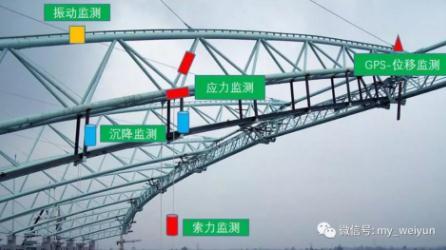 新型传感器推动桥梁安全监测发展