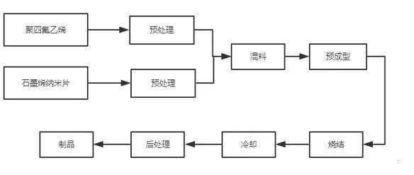 石墨烯改性聚四氟乙烯的生产工艺流程与可行性研究