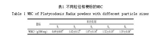 基于低场核磁共振技术分析添加桔梗粉对熏煮香肠的影响
