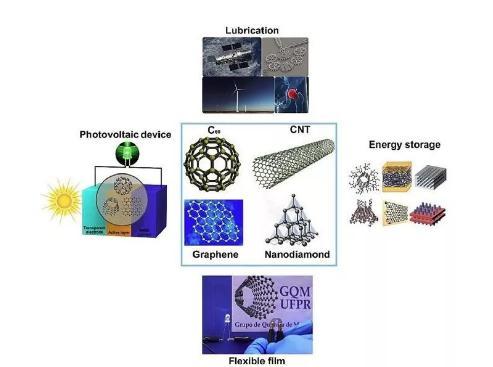生物传感器发展历程与发展方向、最新技术与应用