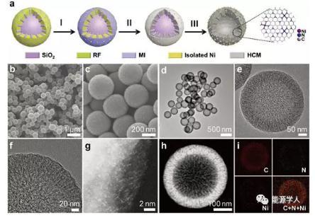 揭示Ni-N配位有效电子耦合对调节OER机制的重要性