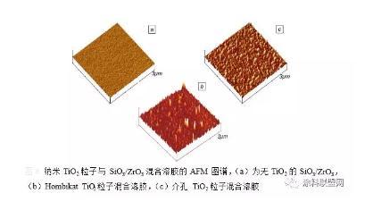 TiO2基自清洁涂层制备方法、应用现状、发展方向