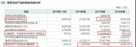 浙江兆龙互连拟登陆创业板,三费低于同行业上市公司平均水平
