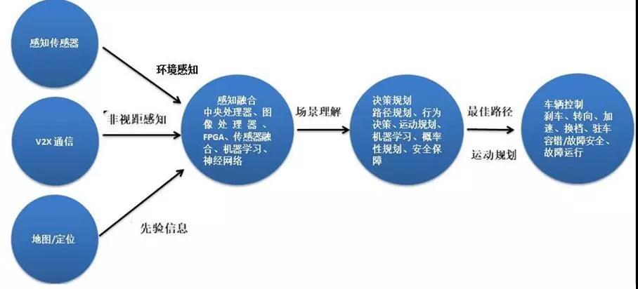 智能网联汽车关键技术发展现状与发展趋势