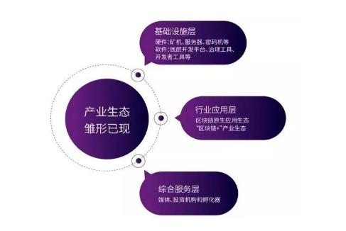 《2019腾讯区块链白皮书》发布:区块链公司数量连续两年增幅均超250%