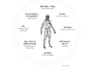 6G性能超越5G百倍,但技术难题仍待突破