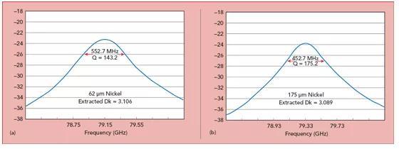 毫米波测试方法:电路测试vs原材料测试