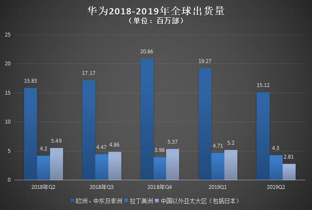 2019中国手机惊变150天——华为手机转危为安