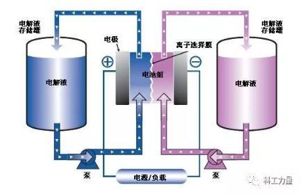 未来的能源技术,全钒氧化还原液流电池与氢气比核聚变有希望