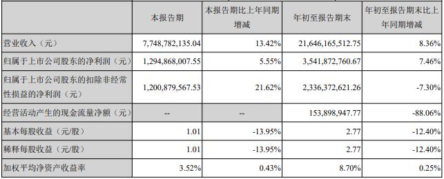 云南白药发布2019年前三季度财报:营收216.46亿元,净利润35.42亿元