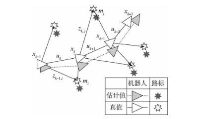 SLAM原理、算法实现、研究热点与发展趋势