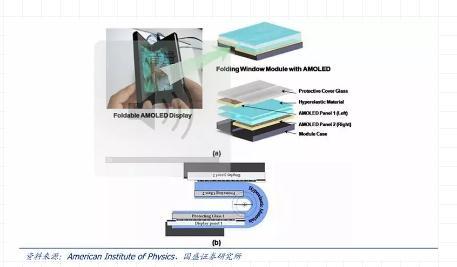 揭密柔性折叠屏手机价格高原因及研发、量产难点
