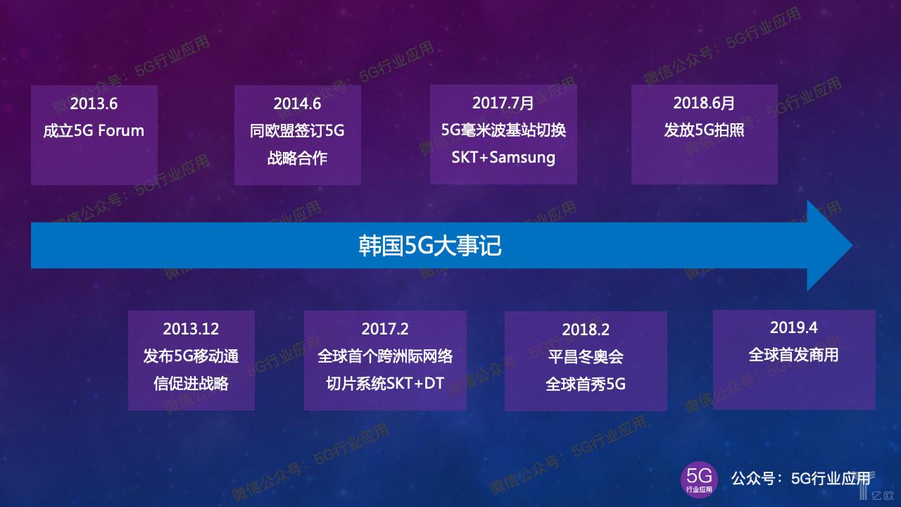 ?韩国5G商用现状分析:预计到2019年底可以达到500万用户