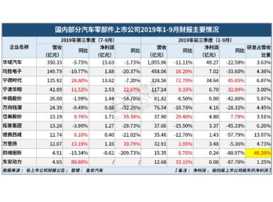 我国自主零部件企业三季度财报呈现出跌幅收窄回暖趋势
