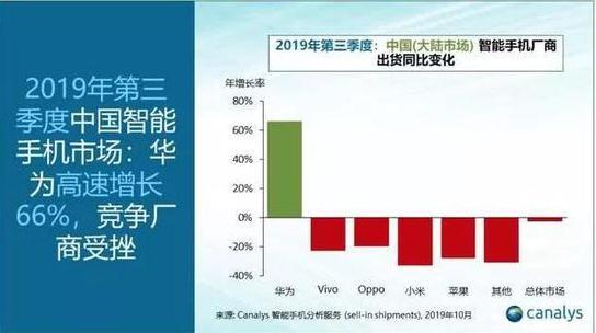 华为手机出货量暴涨66%,市场份额是苹果手机的8倍