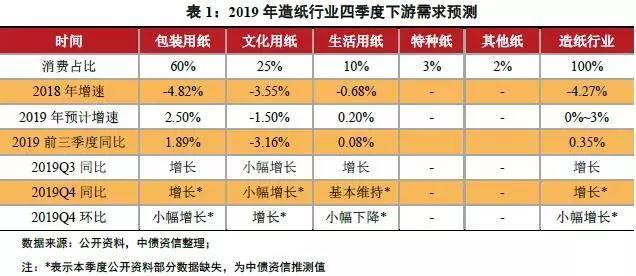 2019年全年造纸行业景气度走低