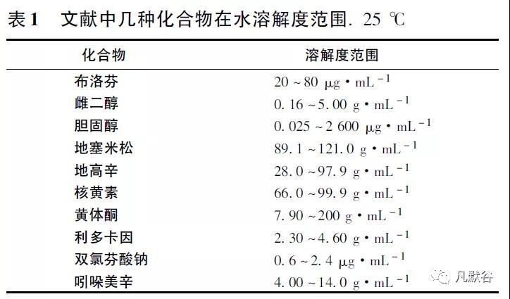 WHO平衡溶解度实验的基本程序、技术要求及测定影响因素