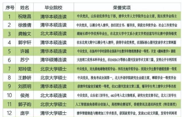 深圳南外高级中学招聘20位老师,19人毕业自清华北大