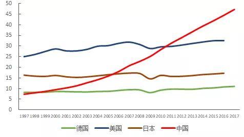 回首中国工控20年发展历程及自动化企业全球竞争现状